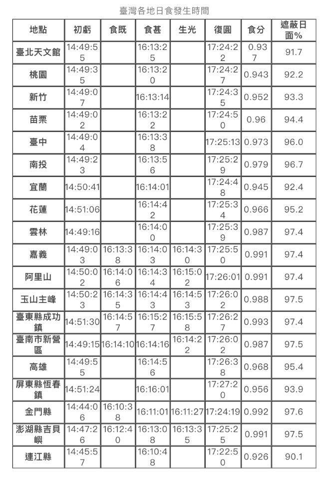 台灣各城市日食時間一覽表 Image:網路天文館