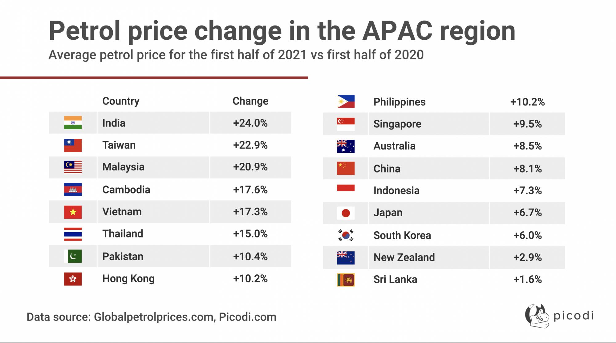 2020年上半年與2021年上半年亞洲地區油價變化。(Photo: Picodi.com )