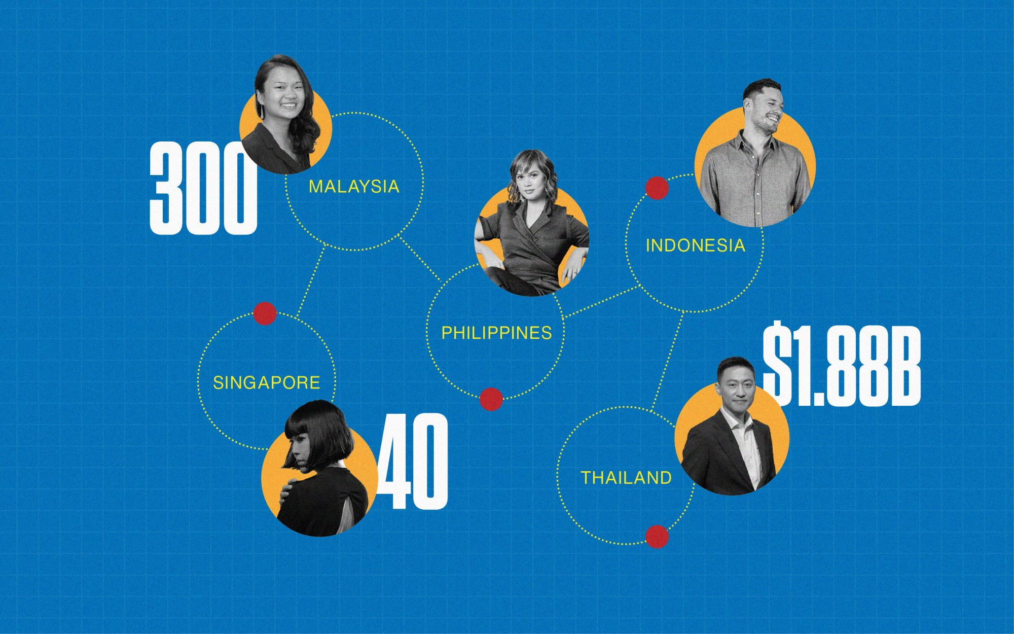 The Gen.T List 2021 In Numbers: Southeast Asia